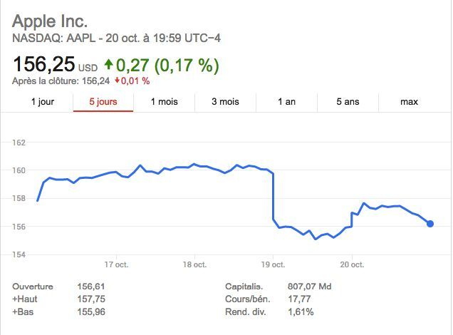 apple bourse chute production rumeurs