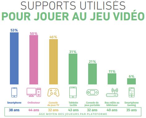 français qui jouent aux jeux vidéo