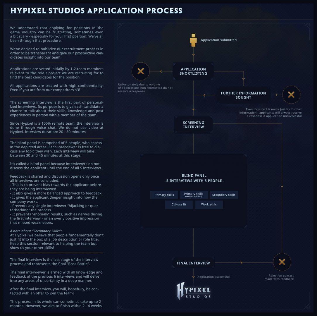 hypixel studios