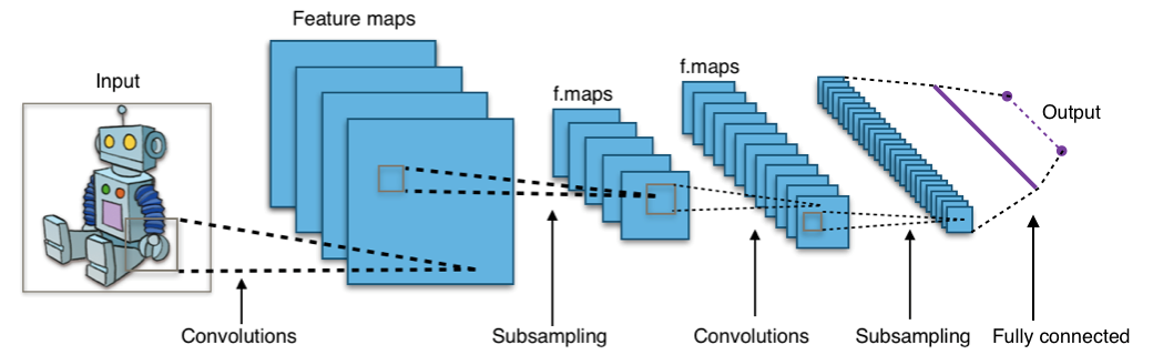 analyse informatique image