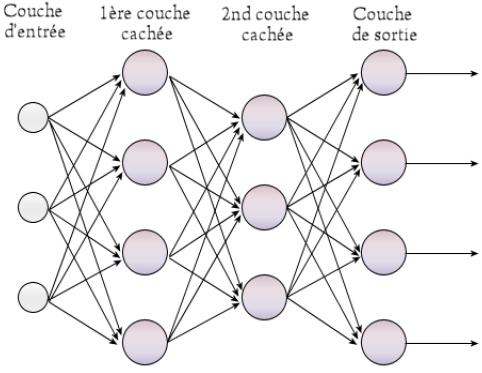 réseau neuronal informatique